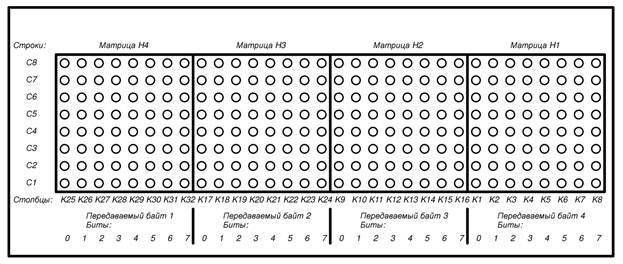 Схема расположения матриц и